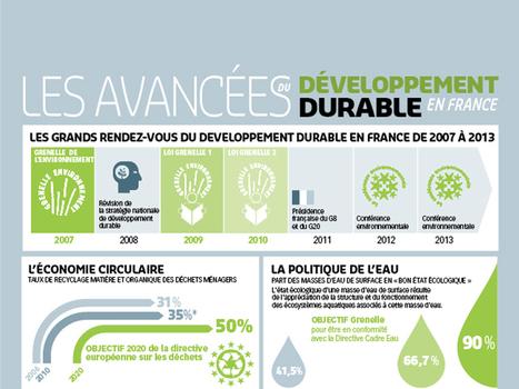 Les avancées du développement durable en France... | Développement durable | Scoop.it