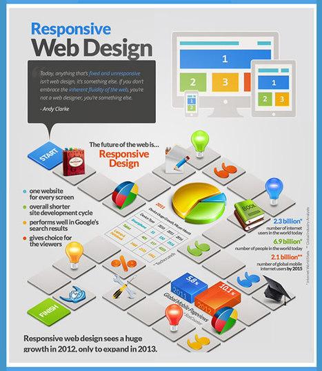 Infografica Responsive Web DesignI Web Designer – Esempi e guide per Web Designer   Social Media: notizie e curiosità dal web   Scoop.it