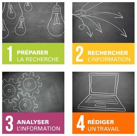 Comment rechercher de l'info sur internet ? Modules de formation | Education & Numérique | Scoop.it