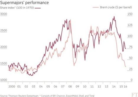 Oil majors' business model under increasing pressure - FT.com | Oil&Gas | Scoop.it
