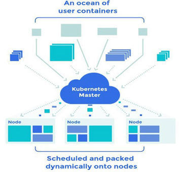 Scaling Docker with Kubernetes V1   Cloud and other stuff   Scoop.it