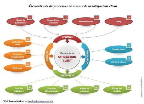 Satisfaction client : mesurer et évaluer   Service client   Scoop.it