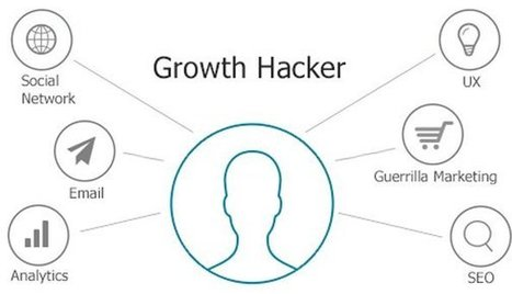 The Inbound Growth Hacking Bible | Startup - Growth Hacking | Scoop.it