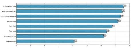 I fattori di posizionamento SEO 2013 secondo Moz - Blog - E-max   SEO   Scoop.it