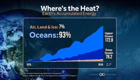 """Looking for Global Warming? Check the Ocean 