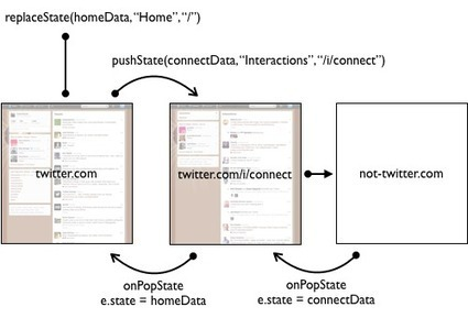 Twitter Engineering: Implementing pushState for twitter.com | nodeJS and Web APIs | Scoop.it