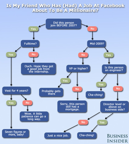 Which Facebook employees will be millionaires? [flowchart] - Holy Kaw! | Everything Facebook | Scoop.it