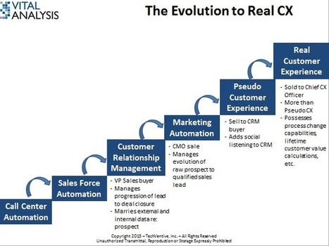 Why customer experience will remain a tough sell - ZDNet | Customer Experience | Scoop.it