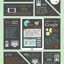 Why Responsive Design is Important: 10 Key Statistics | Visual.ly | timms brand design | Scoop.it