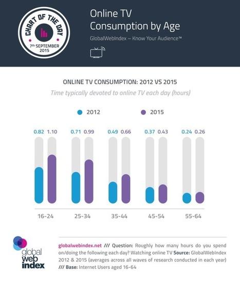 Media : peut-on encore sauver la télévision ? | Vu en marketing & communication | Scoop.it