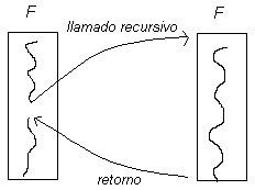 2.3 Ejemplos de casos recursivos | Estructura de Datos | Scoop.it