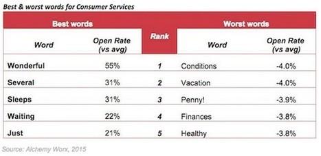 «Улучшить», «прекрасный», «только»: Какие слова увеличивают открываемость email-рассылок | Content Marketing | Scoop.it