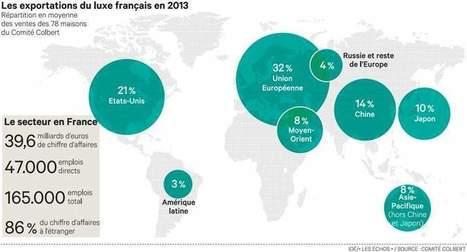 Luxe: les clefs du succès desentreprises européennes | Actualité économique du luxe | Scoop.it
