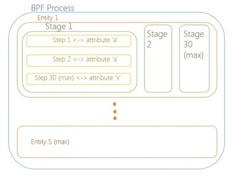Using the Business Process Flow Designer - Microsoft Dynamics CRM Team Blog - MSDN Blogs | Microsoft Dynamics CRM 2013 | Scoop.it