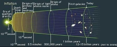 Guth's Grand Guess | Cosmology | DISCOVER Magazine | Knowmads, Infocology of the future | Scoop.it