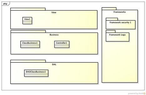 Patrons de conceptions: aide à la conception de logiciels et de sites | Modelisation UML | Scoop.it