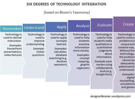 6 Degrees of Technology Integration   Designer Librarian   technology integration   Scoop.it