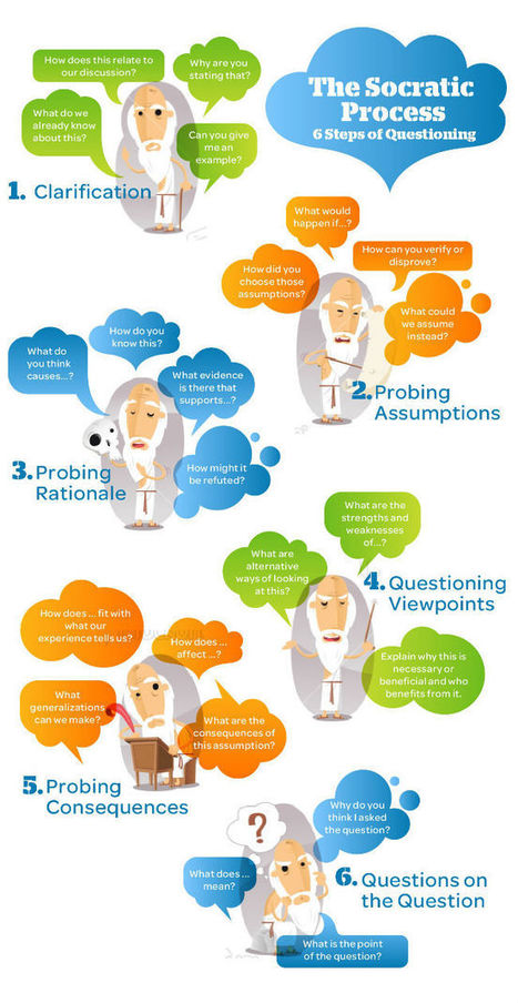 The Socratic Process – 6 Steps of Questioning (infographic) | Education 2.0 and Beyond | Scoop.it