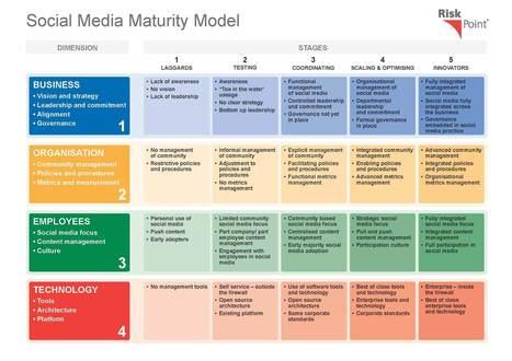 social media strategy: 10 segnali deboli da condividere | ilmarketingsulweb | Scoop.it