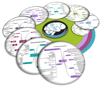 ITIL Mind Maps by ITIL Training Zone | IT Governance | Scoop.it