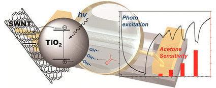 Titanium Dioxide Coupled with Carbon Nanotubes for Next Generation Glucose Testing | Stuff | Scoop.it