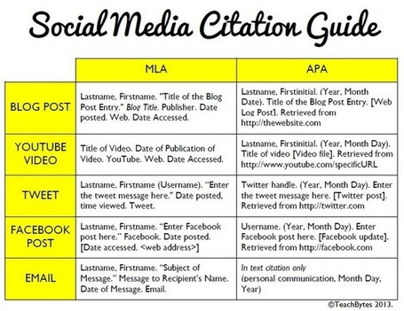 How To Cite Social Media Using MLA and APA - Edudemic | Teaching and Learning English through Technology | Scoop.it