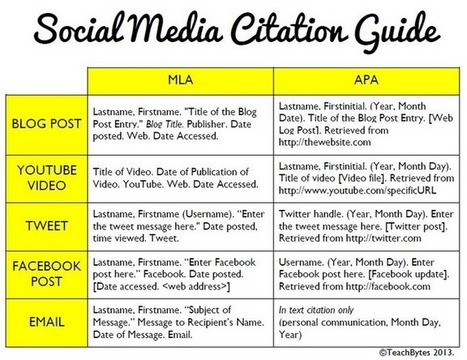 A Great Guide on How to Cite Social Media Using Both MLA and APA styles ~ Educational Technology and Mobile Learning | Bibliotecas Escolares & boas companhias... | Scoop.it