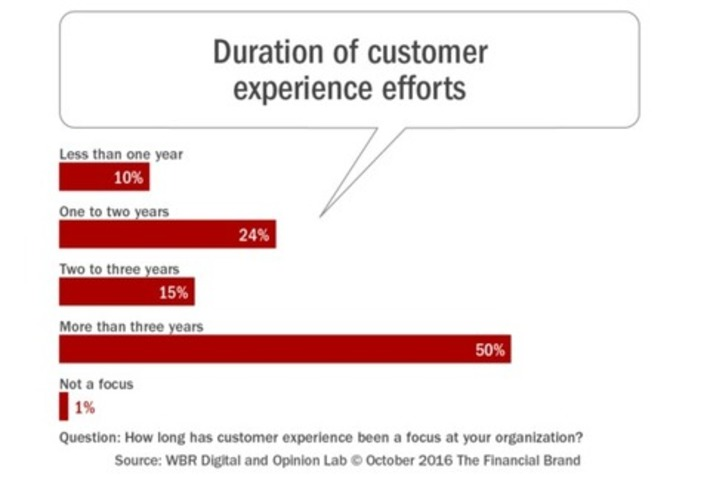 Are Banks Really Committed To The Customer Experience? | Banque & Innovation | Scoop.it