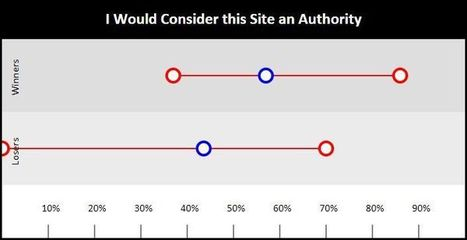 Panda 4.1 Analysis: The Devil Is in the Aggregate | Real SEO | Scoop.it