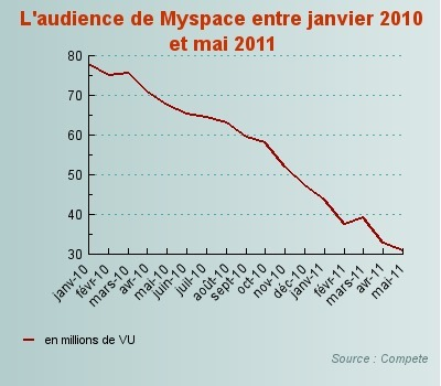 MySpace bradé 35 millions de dollars à Specific Media - Journal du Net e-Business | Actualités Web et Réseaux Sociaux | Scoop.it