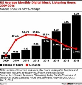 Marché US/ 159 800 000 auditeurs de radio numérique à la fin de 2014, 183,4 millions en 2018. | Music Industry News | Scoop.it