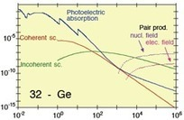 Welcome to XAFS: A Friendly But Not So Short Tutorial | Nuclear Physics | Scoop.it