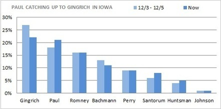 As Disenchantment With Idiocy Surges, #RonPaul Support Soars | ZeroHedge | Commodities, Resource and Freedom | Scoop.it