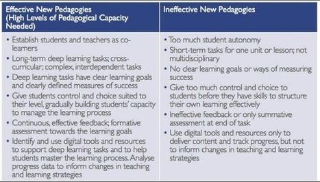 ¿Realmente las TIC han cambiado la metodología? | Educación Y TIC | Scoop.it