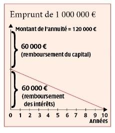Reprendre une société, attention à l'endettement | Chambres d'hôtes et Hôtels indépendants | Scoop.it