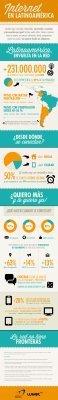 Uso de Internet en Latinoamérica 2012 ... - TICs y Formación | Educación para el siglo XXI | Scoop.it