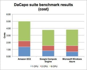 Amazon vs. Google vs. Windows Azure: Cloud computing speed showdown - Computerworld Australia | Applications Performance Management | Scoop.it