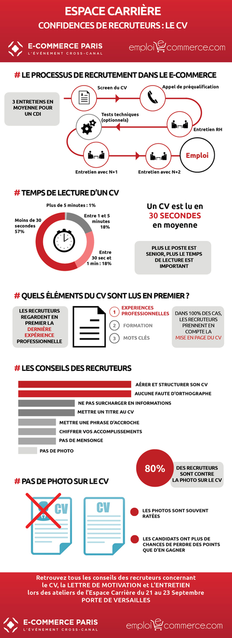 Le CV vu par les recruteurs du E-commerce | Nouveaux territoires du marketing | Scoop.it