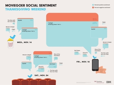 Just Like Social TV, Big Data Is Coming To The Movies [Infographic] - Forbes | mojo 3 | Scoop.it