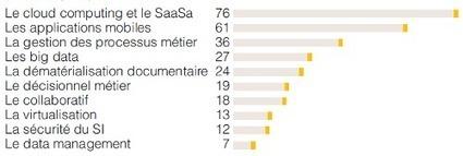 Truffle100 2014 >  61% des éditeurs du Top 100 ont 1 offre en mode SaaS (42 % en 2012)   La vente de solutions B2B SaaS   Scoop.it