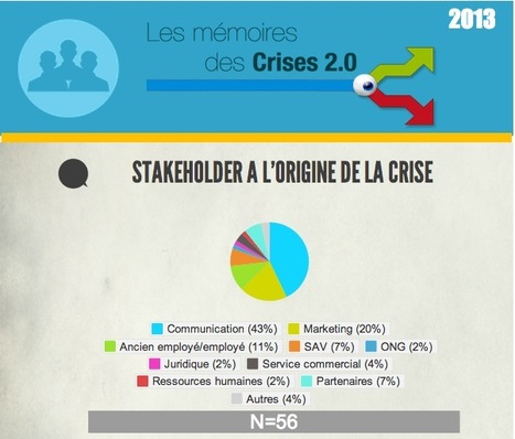 Les 6 enseignements des bad buzz / crises 2.0 de 2013 | community management | Scoop.it