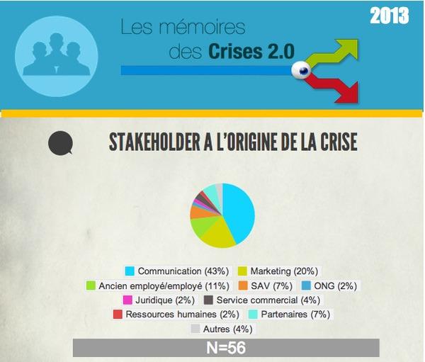 Les 6 enseignements des bad buzz / crises 2.0 de 2013 | Bad buzz | Scoop.it
