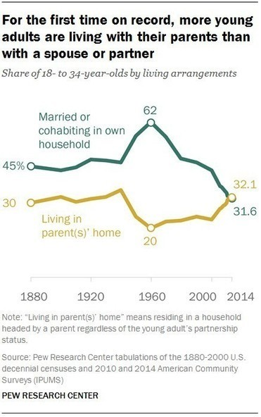 Young people now more likely to live with parents than partners | Digital and Social Marketing Tips | Scoop.it