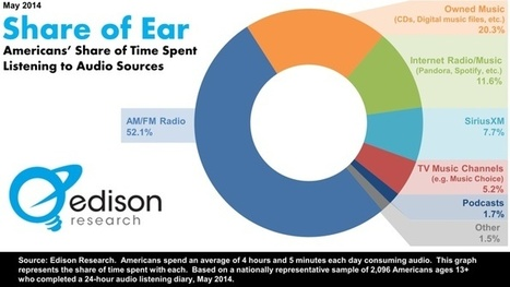52.1% of All Music Listening Happens on AM/FM Radio | Wiseband | Scoop.it