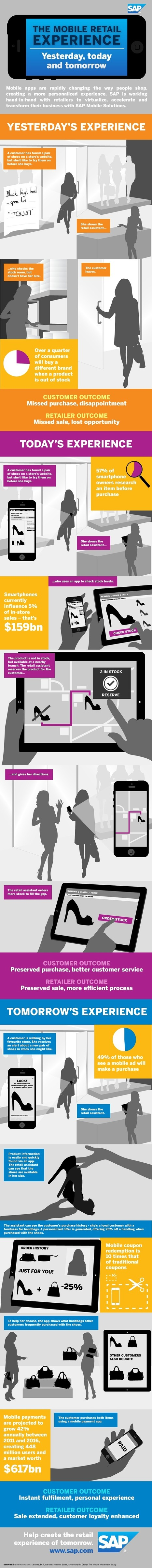 The Mobile Retail Experience [Infographic] | telescope | Scoop.it