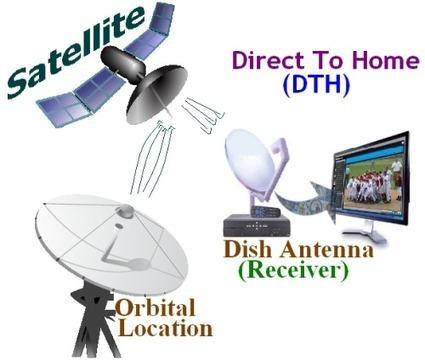 Free Iptv Channels Europe / America / Asia / Arabic ...