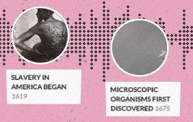 Histography - Timeline of History | technologies | Scoop.it