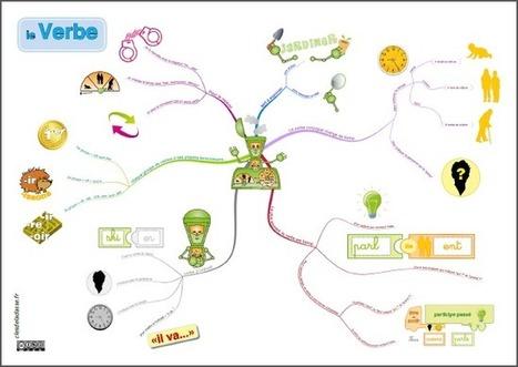 Le verbe | Les cles de la classe | Cours de FRAL | Scoop.it