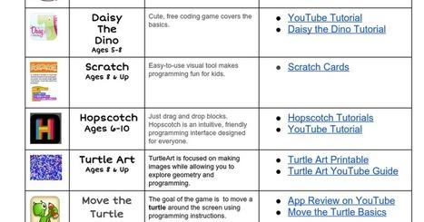 Beginning Coding - The KinKaid School @KrissyVenosdale | EdTech Footenotes | Scoop.it