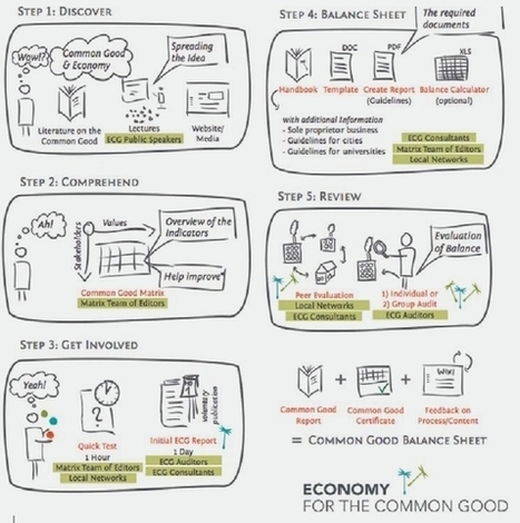 Christian Felber and the Economy for the Common Good | Economic Networks - Networked Economy | Scoop.it